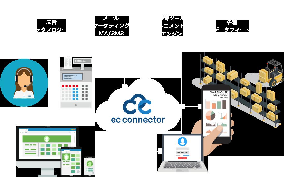 ECデータ変換・連携クラウドサービス